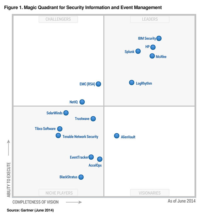 Gartner1-Magic Quadrant June 2014